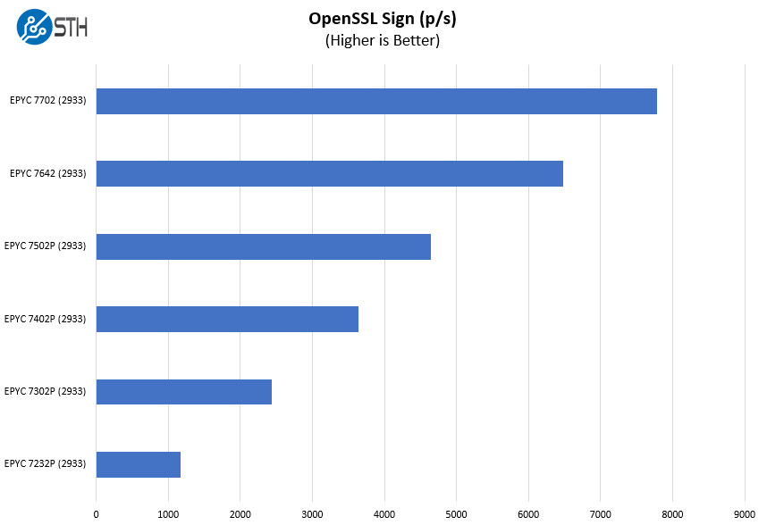 HPE ProLiant DL325 Gen10 AMD EPYC 7002 OpenSSL Sign Benchmarks
