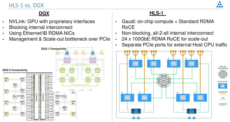 Habana Labs Gaudi HLS 1 Scale Out V NVIDIA