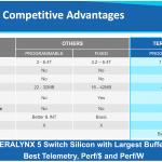 Innovium TERALYNX 5 Competitive