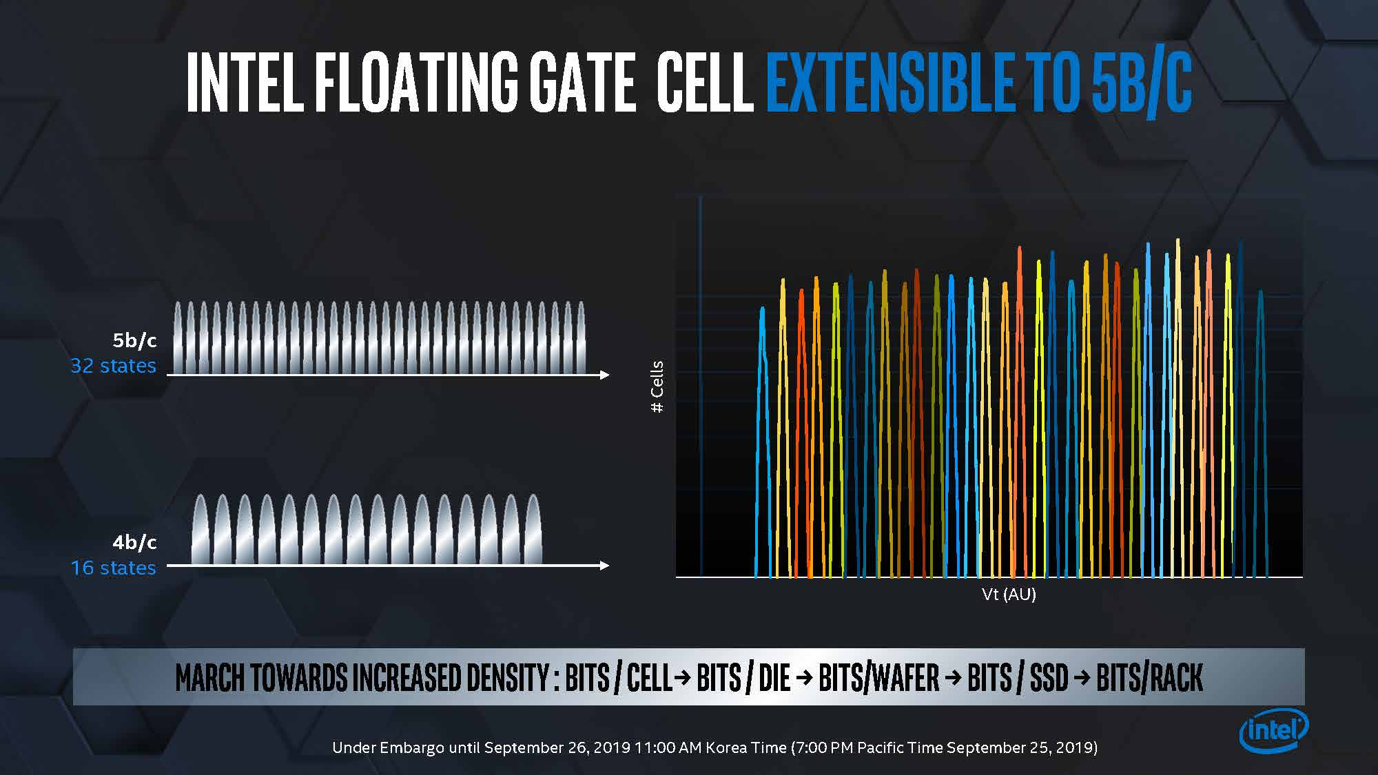 Intel Memory Storage Day 2019 Flating Gate Cell Powering To 5bpc