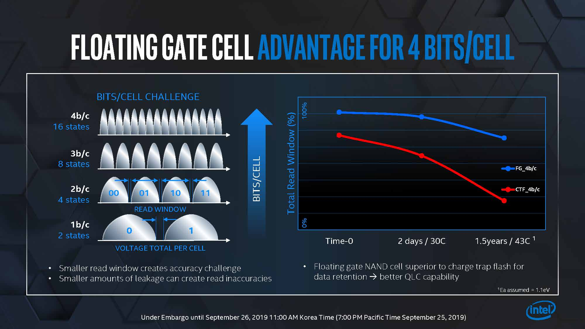 Intel Memory Storage Day 2019 Floating Gate Cell