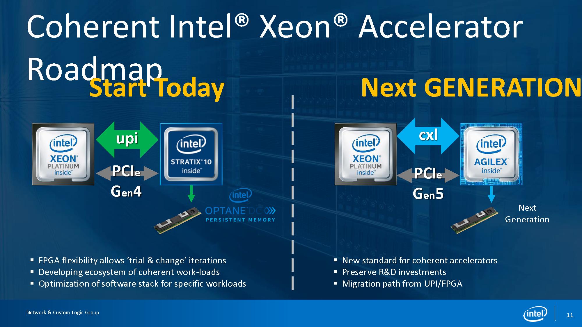 Intel Stratix 10 UPI To PCIe Gen5 CXL