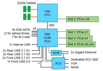 Lenovo ThinkSystem ST250 Block Diagram