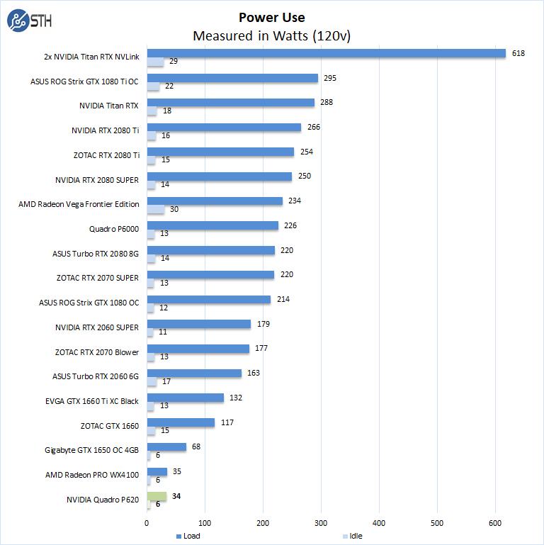 NVIDIA Quadro P620 Power