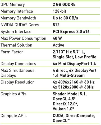 NVIDIA Quadro P620 Specifications
