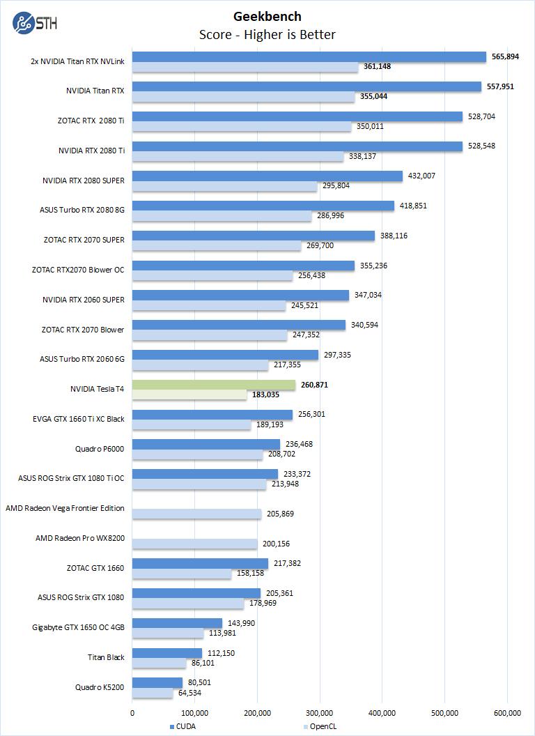 NVIDIA Tesla T4 Geekbench