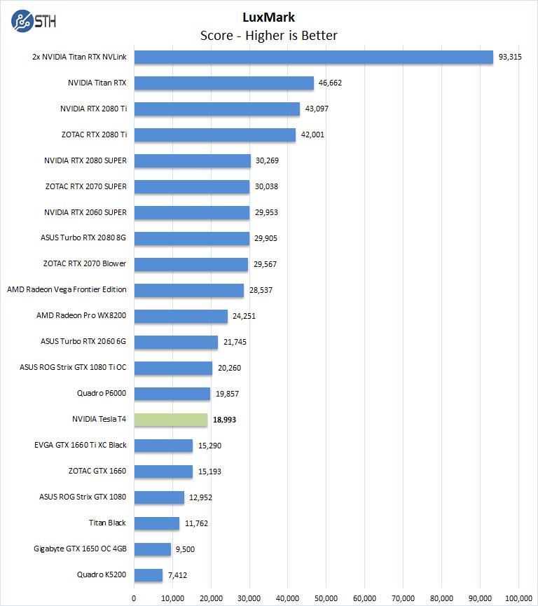 NVIDIA Tesla T4 Luxmark