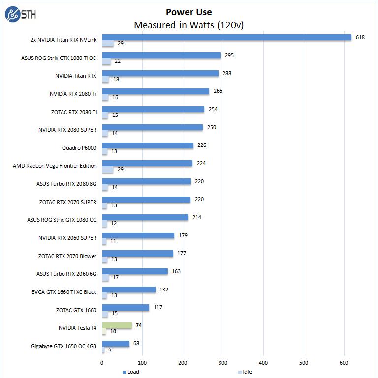 NVIDIA Tesla T4 Power