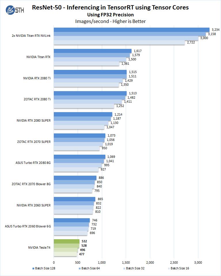 NVIDIA Tesla T4 ResNet 50 Inferencing FP32
