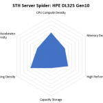 STH Server Spider HPE ProLiant DL325 Gen10