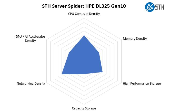 STH Server Spider HPE ProLiant DL325 Gen10