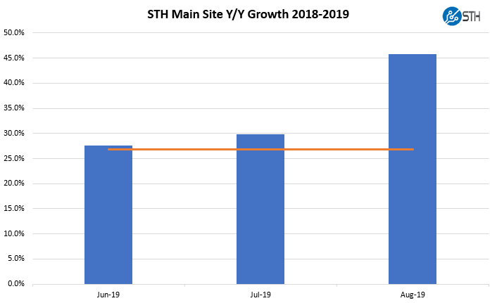 STH Summer Of 2019 Year Over Year Growth