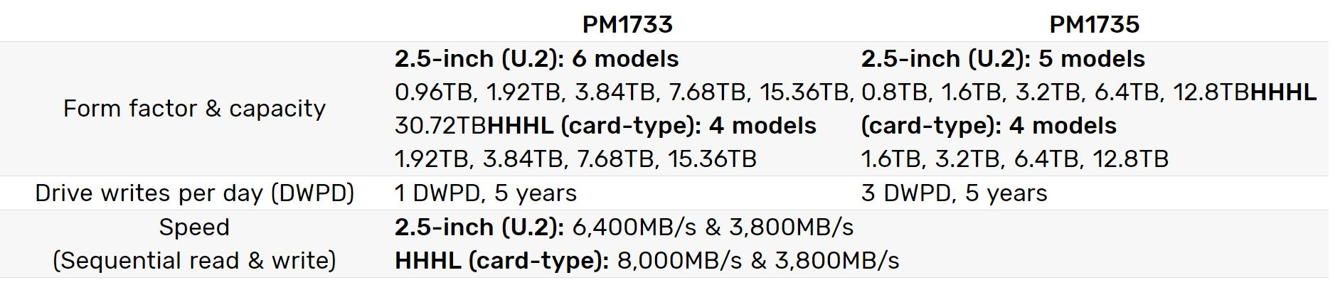 Samsung PM1733 And PM1735 Spec Table
