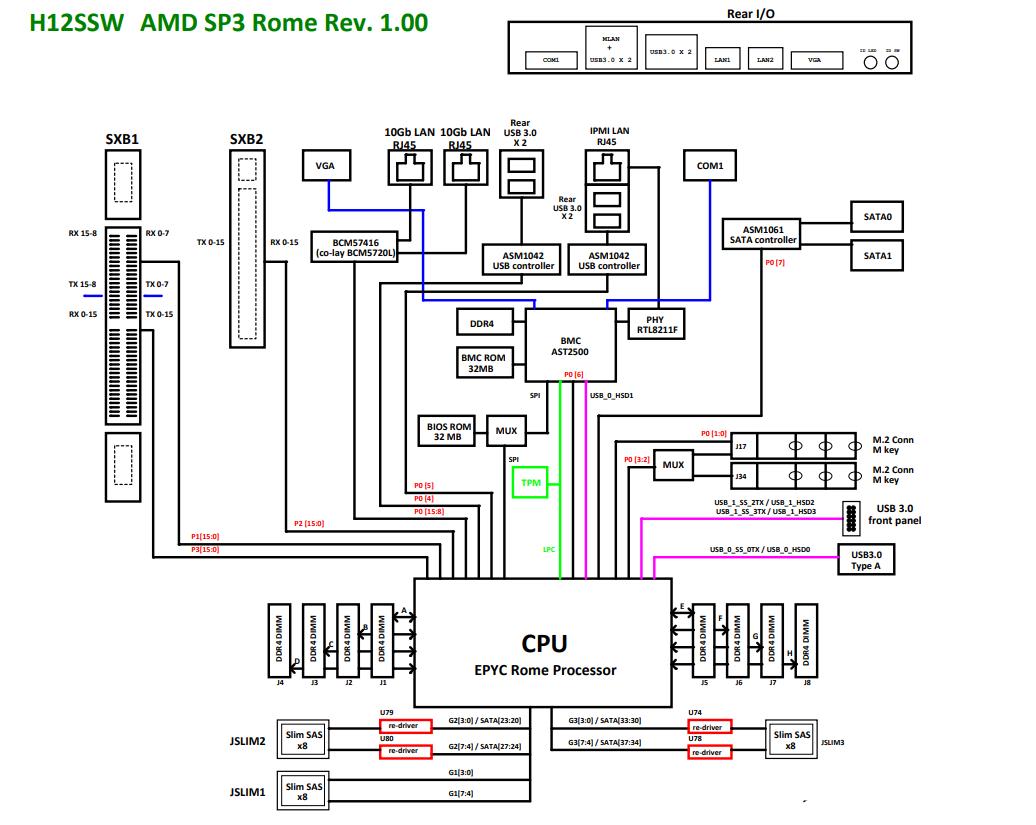 Supermicro H12ssw Motherboard Block Diagram
