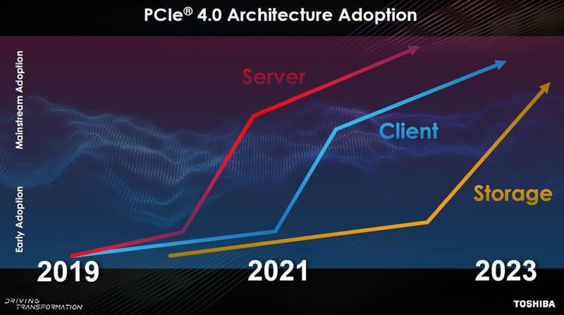 Toshiba PCIe Gen4 NVMe SSD Adoption Forecast Q3 2019
