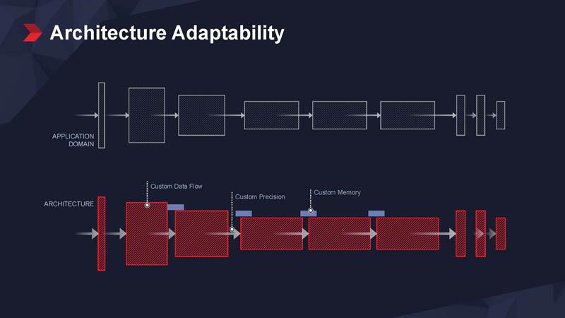 Xilinx Vitis Adaptability