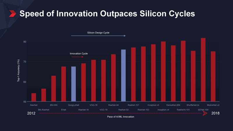 Xilinx Vitis Speed Of Innovation Outpaces Silicon Cycles