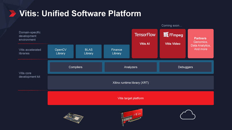Xilinx Vitis Unified Software Platform