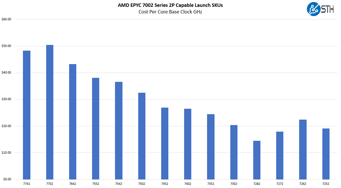 AMD EPYC 7002 Series 2P Capable Cost Per Core Clock Comparison