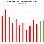 AMD EPYC 7002 Series Launch SKUs Cost Per Core