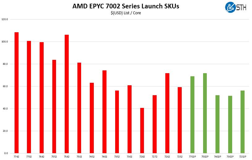 AMD EPYC 7002 Series Launch SKUs Cost Per Core