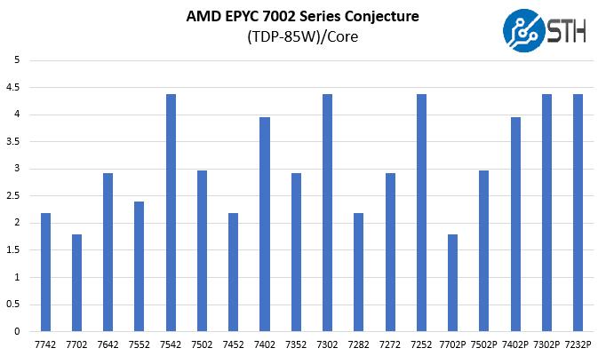 AMD EPYC 7002 Series TDP 85W Per Core IO Die