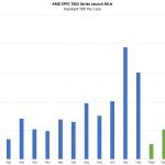 AMD EPYC 7002 Series TDP Per Core Comparison