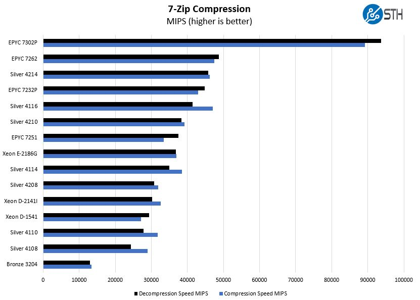 AMD EPYC 7262 7zip Compression Benchmark