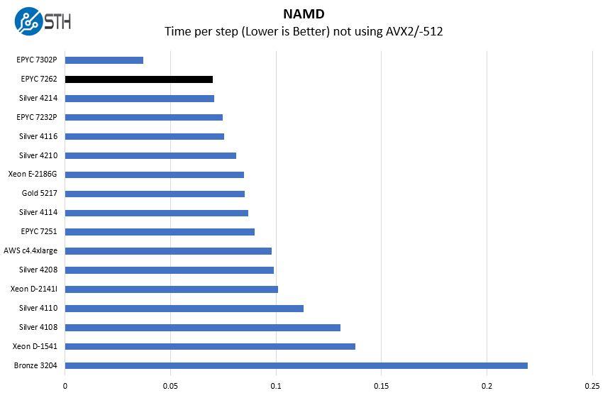 AMD EPYC 7262 NAMD Benchmark