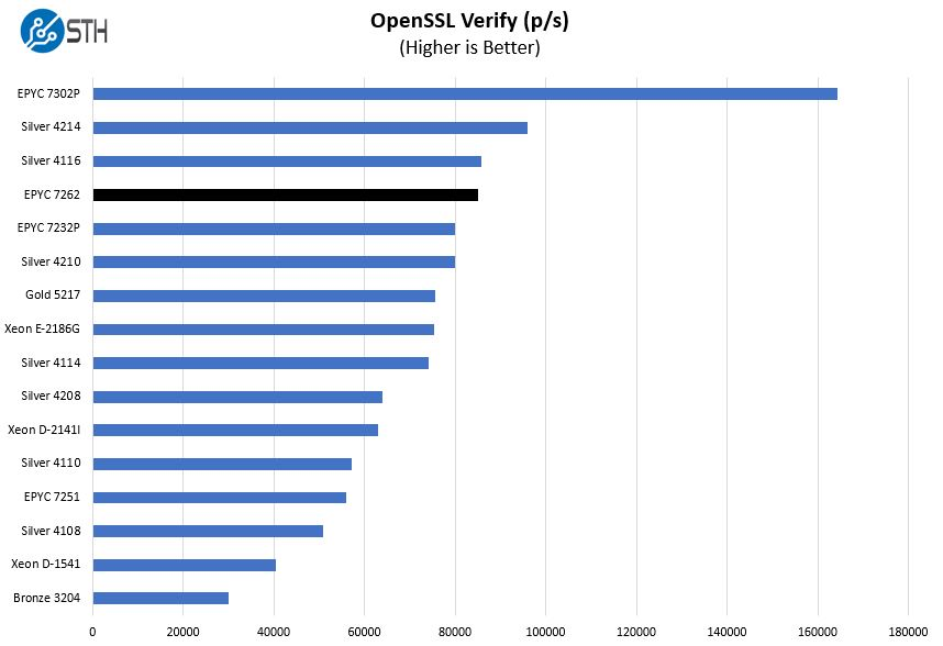 AMD EPYC 7262 OpenSSL Verify Benchmark