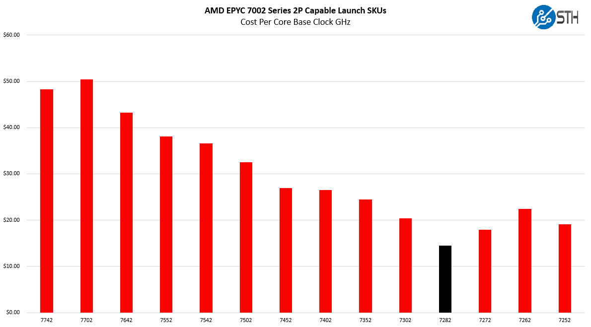 AMD EPYC 7282 V EPYC 7002 Cost Per Core Clock