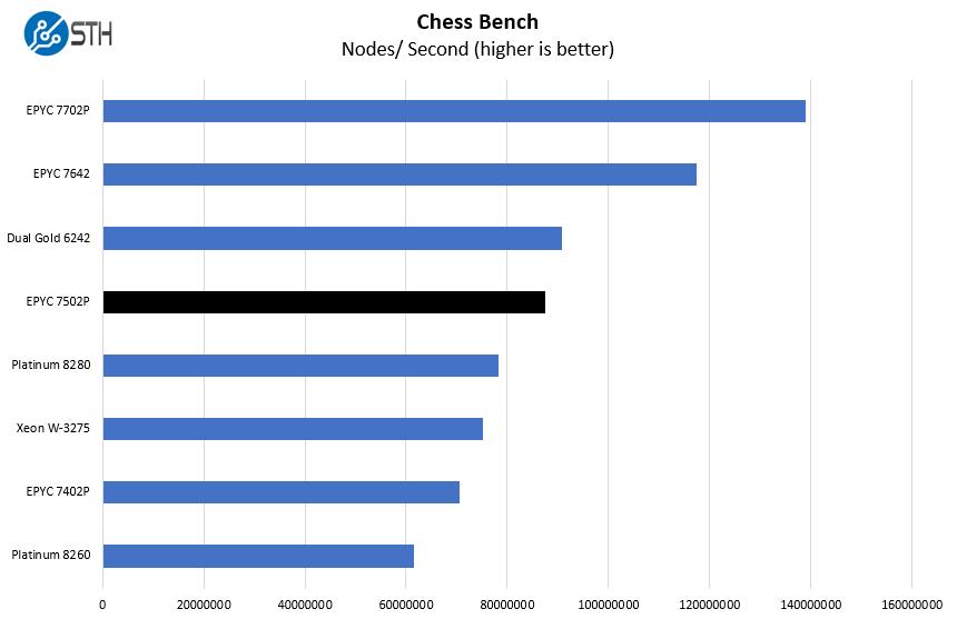 AMD EPYC 7502P Chess Benchmark