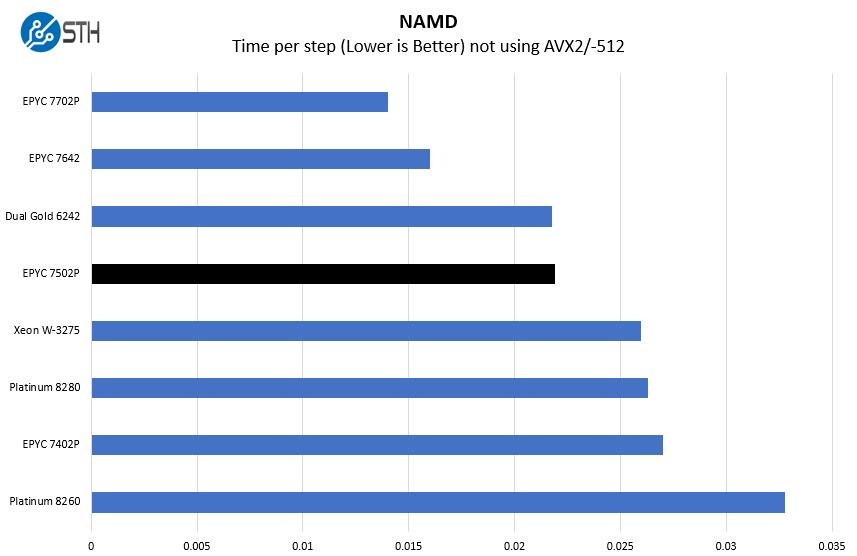 AMD EPYC 7502P NAMD Benchmark