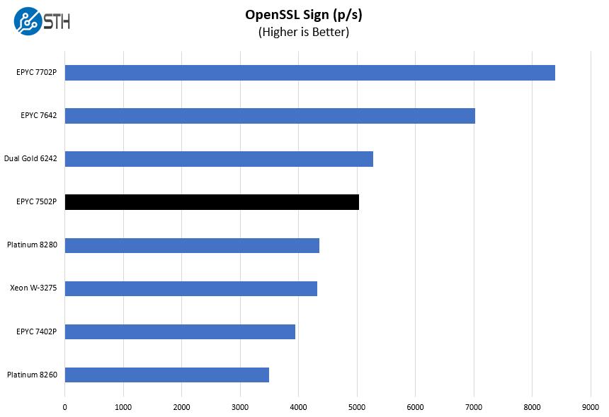 AMD EPYC 7502P OpenSSL Sign Benchmark