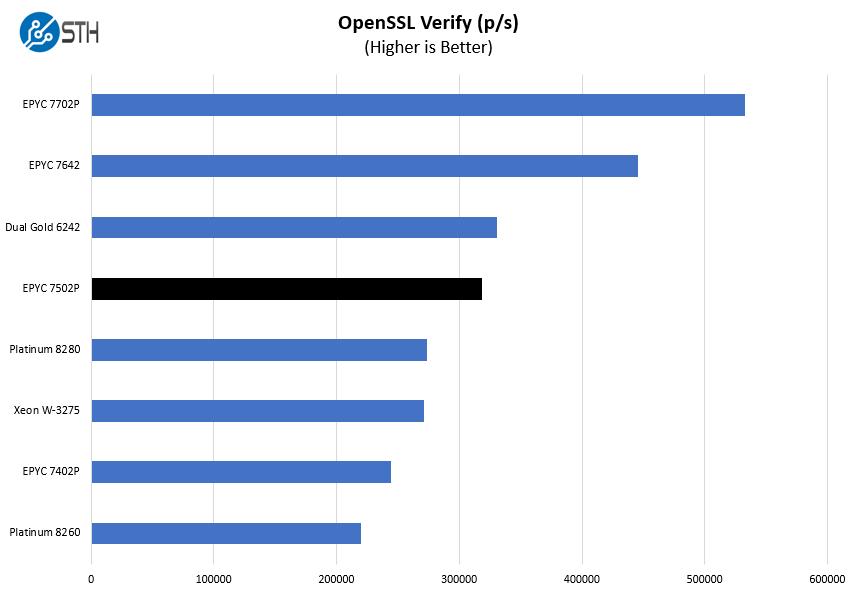 AMD EPYC 7502P OpenSSL Verify Benchmark