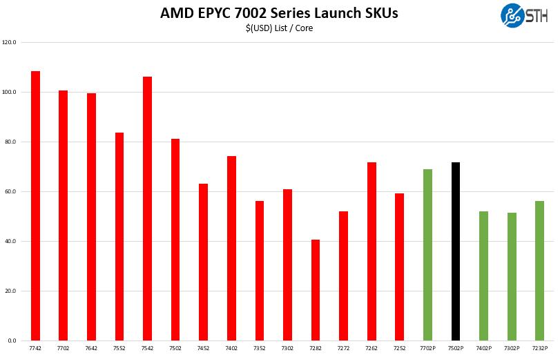 AMD EPYC 7502P V AMD EPYC 7002 Cost Per Core