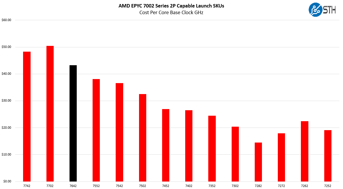 AMD EPYC 7642 V EPYC 7002 Cost Per Core Clock