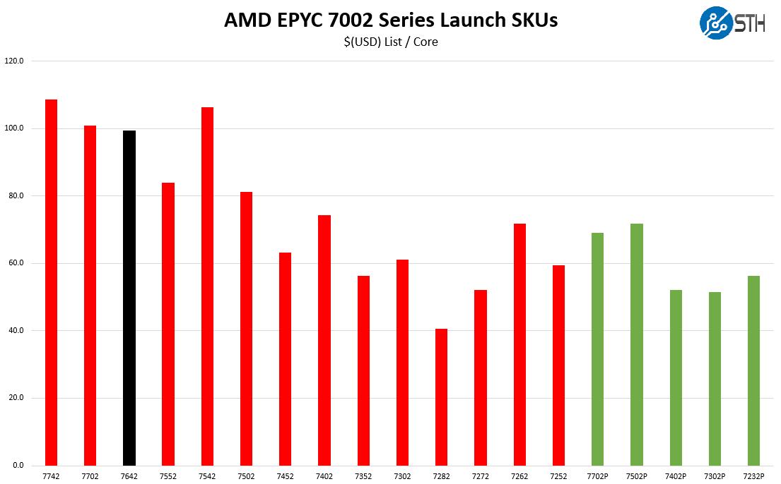 AMD EPYC 7642 V EPYC 7002 Cost Per Core