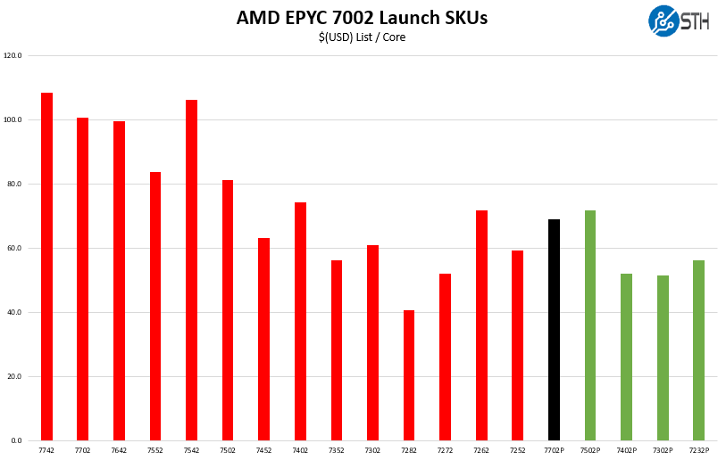 AMD EPYC 7702P V AMD EPYC 7002 Cost Per Core