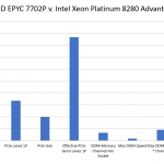 AMD EPYC 7702P V Intel Xeon Platinum 8280 1P Comparison