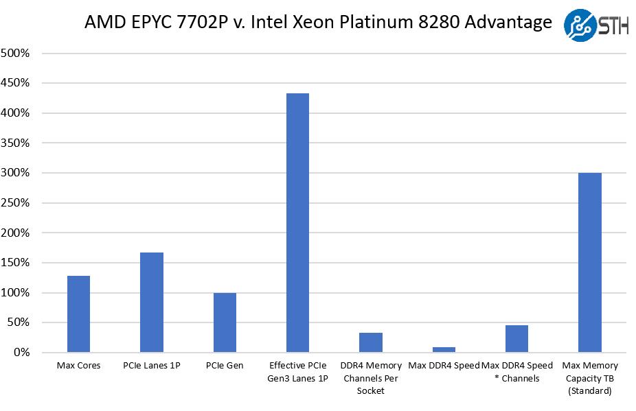 AMD EPYC 7702P V Intel Xeon Platinum 8280 1P Comparison