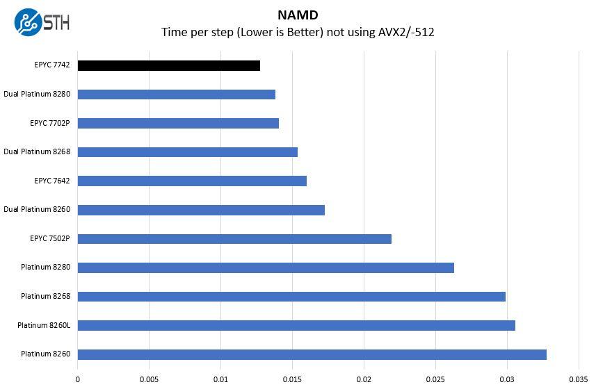 AMD EPYC 7742 NAMD Benchmark