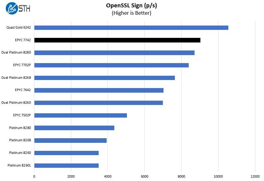 AMD EPYC 7742 OpenSSL Sign Benchmark
