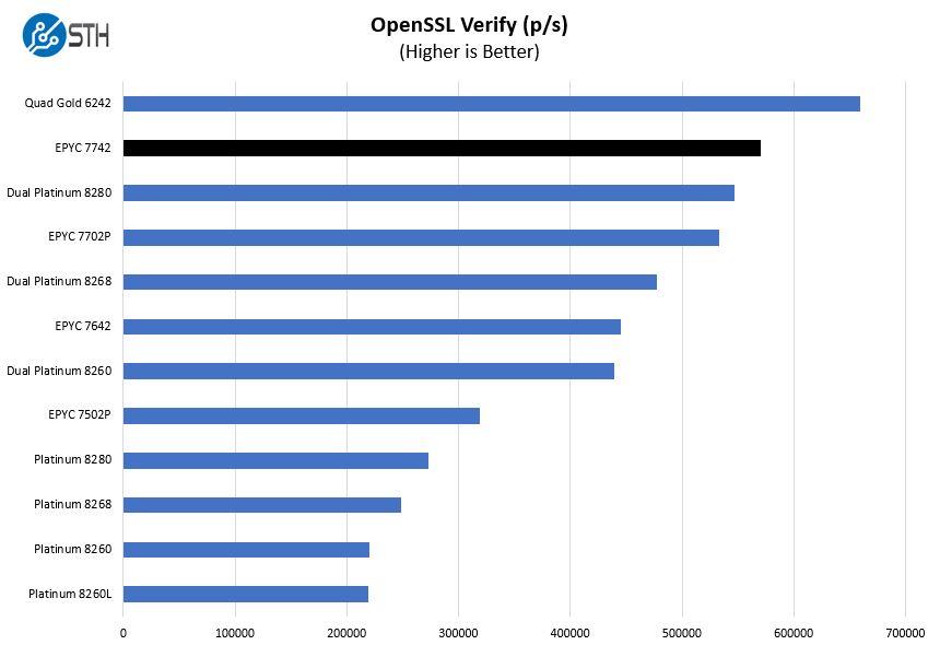 AMD EPYC 7742 OpenSSL Verify Benchmark