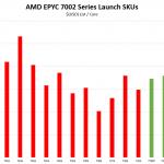 AMD EPYC 7742 V EPYC 7002 Cost Per Core