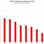 AMD EPYC 7742 V EPYC 7002 Cost Per Core Clock