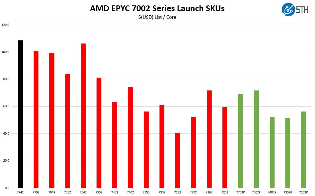 AMD EPYC 7742 7zip Compression Benchmark