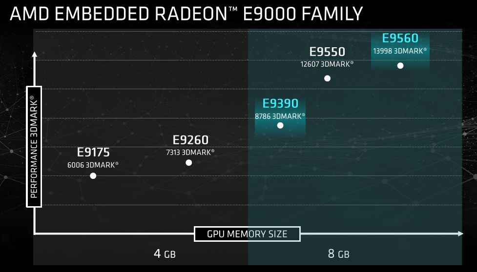 AMD Embedded Radeon E9390 And E9560 GPU Performance Comparison