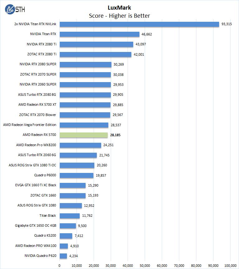AMD Radeon RX 5700 Luxmark
