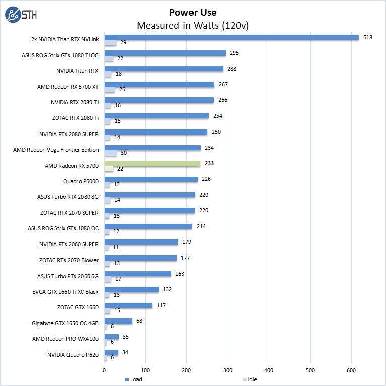 AMD Radeon RX 5700 Power